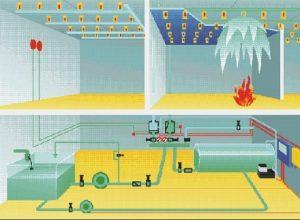sulu yangın söndürme elemanları
