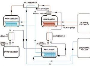 absorbsiyonlu ısı pompası sistemi