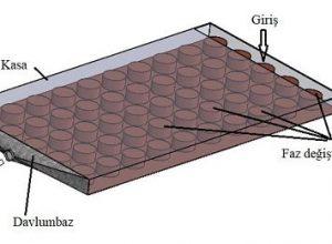 faz değiştiren malzemelerle bütünleştirilen fotovoltaik sistemler
