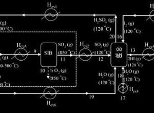 hidrojen üretiminde sülfür iyot hibrit çevrimi