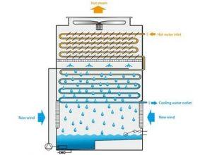 hibrit tip kapalı çevrim soğutma kuleleri