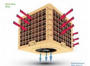 iklimlendirme sistemlerinde evaporatif soğutma