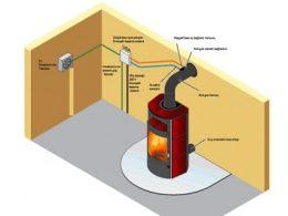 katı yakıt sobalarının hermetik baca uygulamaları