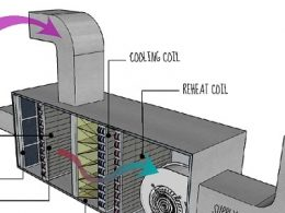 iklimlendirme sistemlerinde havanın filtrelenmesi