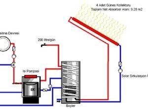 güneş enerjisi kaynaklı ısı pompası simülasyonu