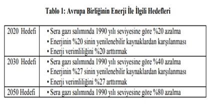 Sıfır Enerjili Bina Hedefleri