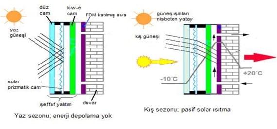 Sıfır Enerjili Bina Trompe Duvar