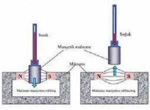manyetik ericsson soğutma çevrimi
